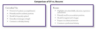 cv vs cv cv vs resume new 2017 resume format and cv sles www