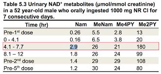 nicotinamide riboside optimum dosage alivebynature evidence