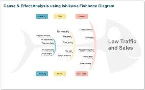 sample cause and effect diagram dolgular com