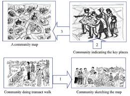 community mapping olcreate heat heacm et 1 0 health education advocacy and