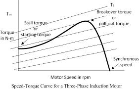 what happen when slip ring induction motor overloaded motors