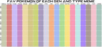 Pokemon Type Meme - fav pokemon of each gen and type meme blank by taritoons on deviantart