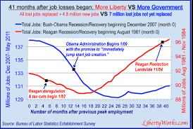 jobs under obama administration obama needs reagan style job growth economy political