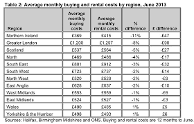 Average Rent Cost by Halifax Uk Homebuyers Almost 900 A Year Better Off Than Renters