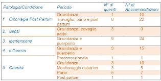 Counselling E Professione Infermieristica Pdf Complicanze In Gravidanza Le Linee Guida Clinico Organizzative