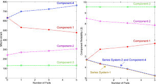 predictive analysis by incorporating uncertainty through a family
