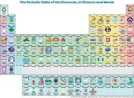 Elements In The Periodic Table A Periodic Table Of Elements That You Can Actually Use