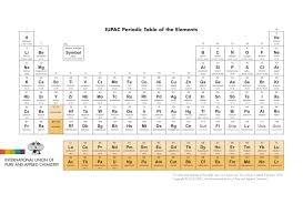modern periodic table arrangement here are the proposed names for the 4 newest elements on the