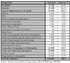 chambre d agriculture rhone getpart php id 2096 file 100000000000021b000001e3b4f49dc9 png