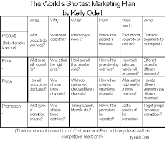 the world u0027s shortest marketing plan tip before you leap get