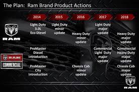 Dodge Ram Cummins Diesel Specs - 2018 ram 2500 redesign diesel cummins truck changes specs