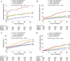 platelet reactivity and clinical outcomes after coronary artery