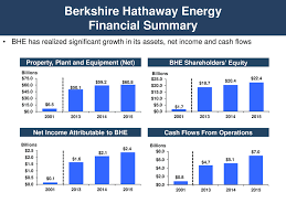 berkshire hathaway energy form 8 k berkshire hathaway energ for mar 30 filed by pacificorp or