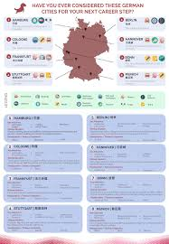 which german city is the most suitable for you