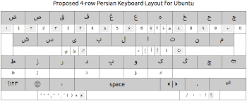 keyboard layout letter frequency persian keyboard layout for ubuntu phone part 3 layout design