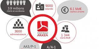 adresse siege credit mutuel crédit mutuel arkéa projet retoqué par la bce et la banque de