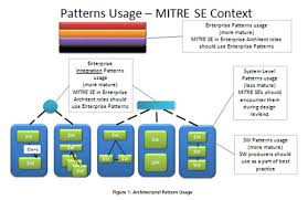 Architectural And Engineering Managers Job Description Architectural Patterns The Mitre Corporation