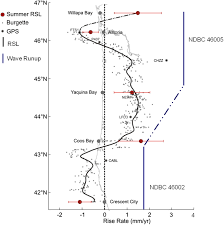 Map Of The Oregon Coast by Is The Intensifying Wave Climate Of The U S Pacific Northwest