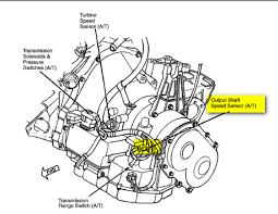 dodge stratus questions need to get the format on where the