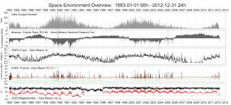 solar cycle wikiwand