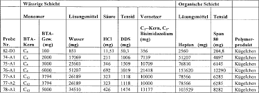 DE T5 Amin polymere zur verwendung als