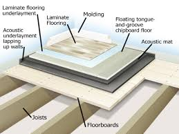 Green Underlay For Laminate Flooring Soundproofing A Floor How Tos Diy