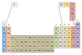 Group 7 Periodic Table Natural States Chem 101