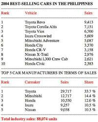 toyota philippines used cars price list the best selling cars in the philippines from 1995 to 2010 top