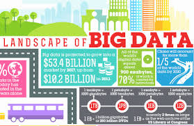 Big Data Landscape by The Big Data Movement Gets Bigger