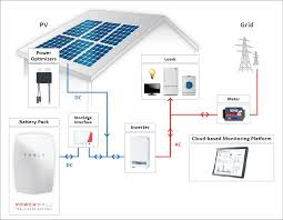 inverters matter when converting solar power to usable energy