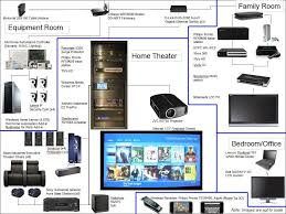 complete custom audio video entertainment and it systems