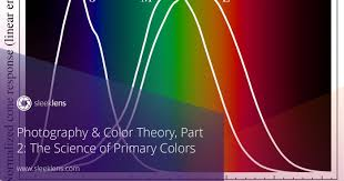 Cmyk Spectrum Photography U0026 Color Theory The Science Of Rgb
