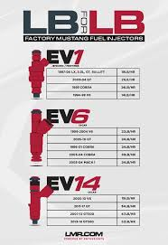 mustang size mustang stock fuel injector size chart lmr com
