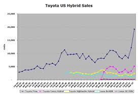 toyota us sales toyota prius and camry hybrid selling like hotcakes treehugger