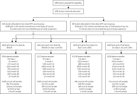 immunogenicity and hpv infection after one two and three doses