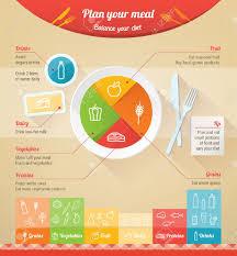 K He Planen Planen Sie Ihre Mahlzeit Infografik Mit Geschirrspüler Ein