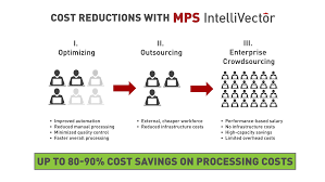automated carefree customer data processing mps
