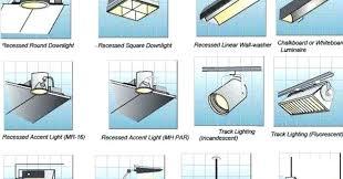 Type Of Light Fixtures Industrial Type Light Fixtures Lighting Popular Kitchen On Types
