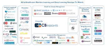 artificial intelligence startups in healthcare what u0027s the big data