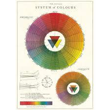 vintage yellow color artist color wheel poster vintage style paper retroplanet com