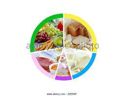 balanced diet healthy food groups stock photos u0026 balanced diet