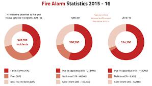 creating your fire alarm maintenance checklist fire action ltd