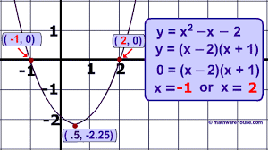 the discriminant in quadratic equations visual tutorial with