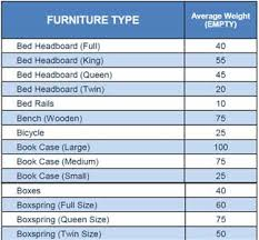 How Much Does A Sofa Weigh How Much Does It Weigh Household Trash Western Disposal