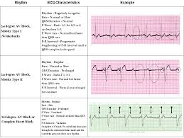 80 best acls images on pinterest nursing schools cardiac