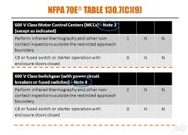 nfpa 70e arc flash table electrical safety and arc flash armco inspection