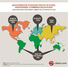 U S B2c E Commerce Volume 2015 Statistic Global Cross Border B2c E Commerce Growing At Digit Rates
