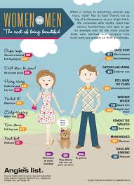 infographic grooming costs for men vs women angie u0027s list