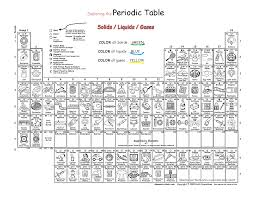 chemistry coloring pages paginone biz