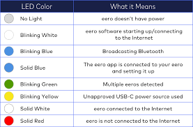what do color mean what do the colors of the led light on my eero mean u2013 eero help